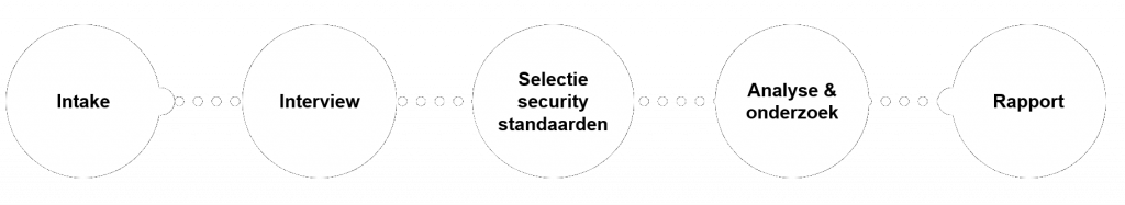security-scan-proces